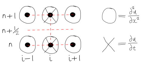 3  Explicit and Implicit Finite Difference Formulas — The